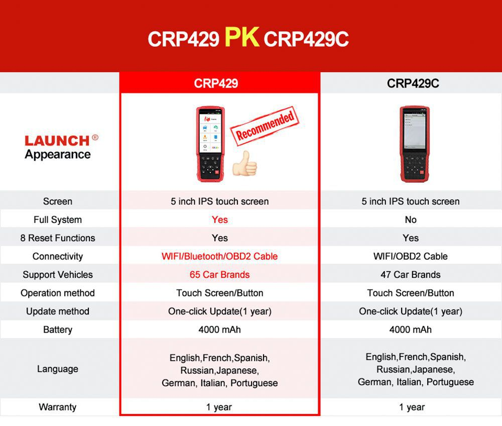Launch CRP429 Vs. Launch CRP429C